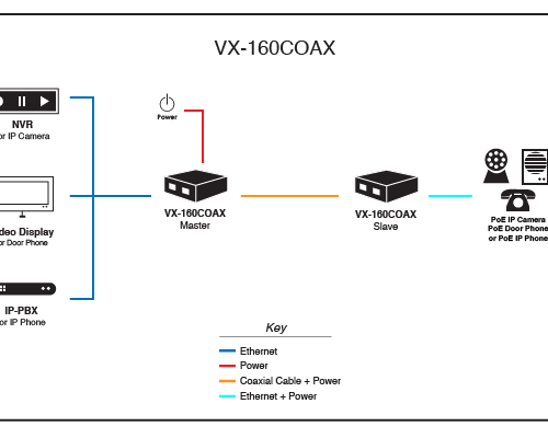 VX-160COAX Application