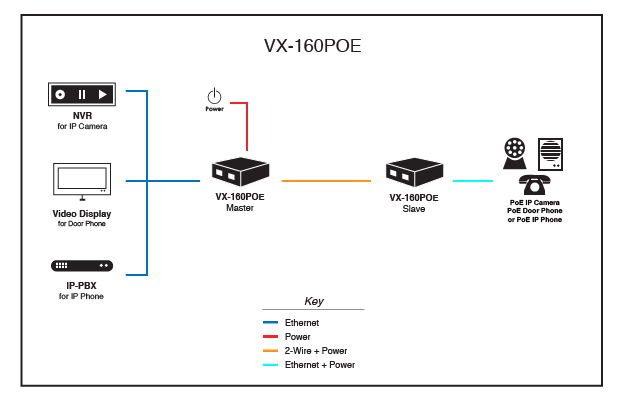 VX-160POE Application