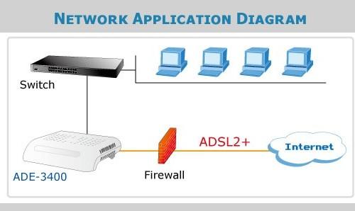 ADE-3400A Application