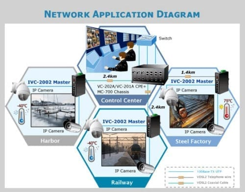 IVC-2002 Application