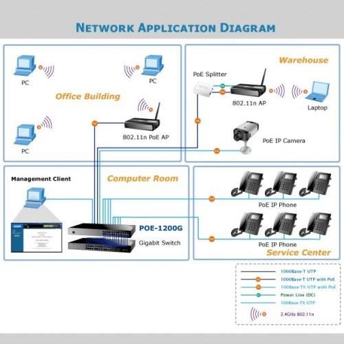 POE-1200G Application