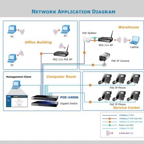 POE-2400G Application