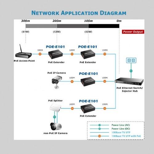 POE-E101 Application