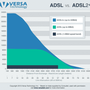 adsl chart