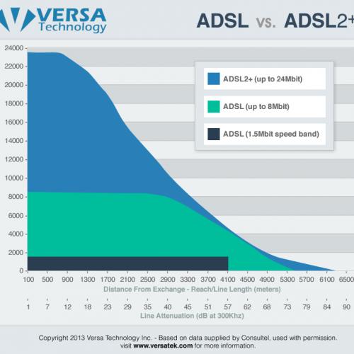 adsl data chart
