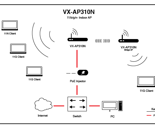 VX-AP310N Application