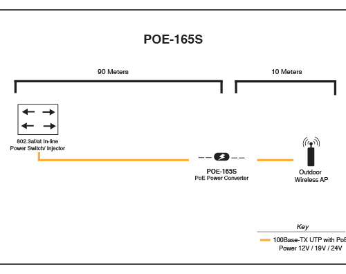 POE-165S Application