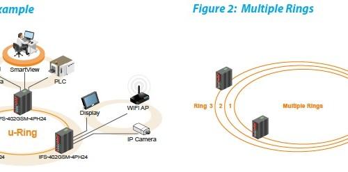 IFS-402GSM-4PH24 Application