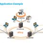 IFS-402GSM Application