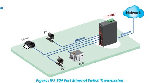 IFS-500 Application