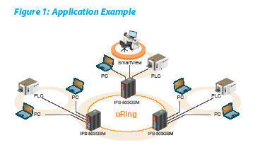 IFS-803GSM Application