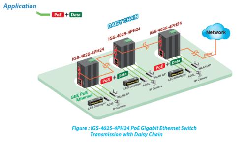 IGS-402S-4PH24 Application