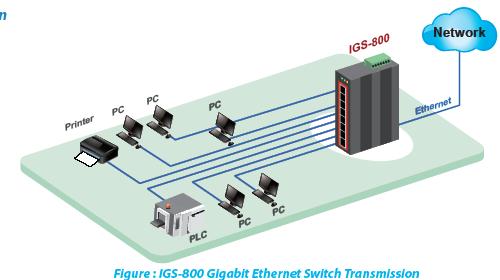 IGS-800 Application