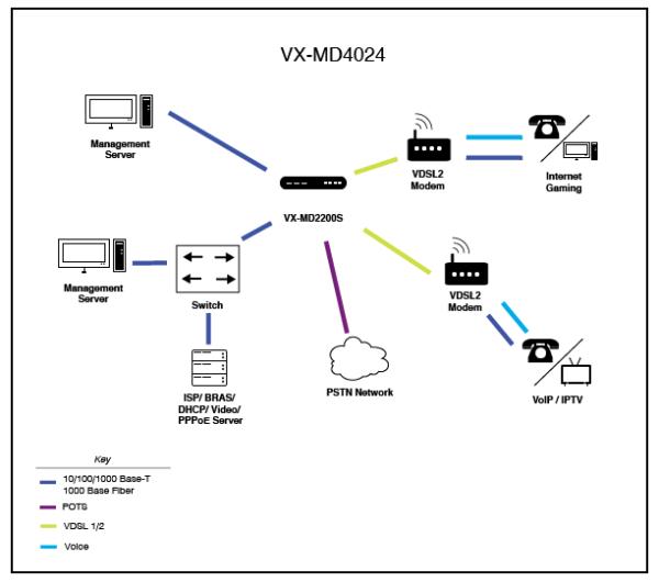 VX-MD4024 Application
