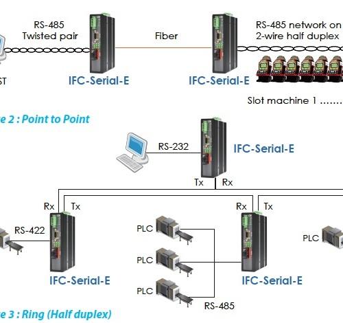 IFC-Serial(E) Application