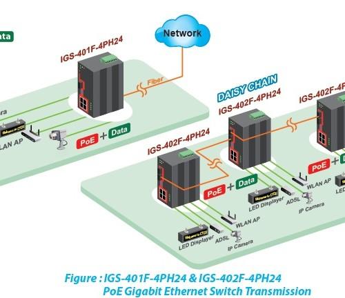 IGS-402F-4PHE24 Application