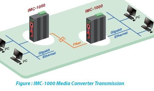 IMC-1000S-E Application