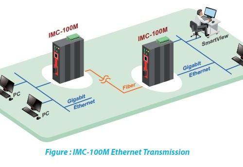 IMC-100M(E) Application