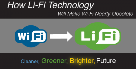 New Li-FI Technology