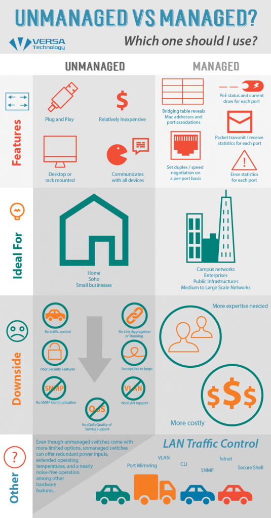 managed vs unmanaged switch infographic