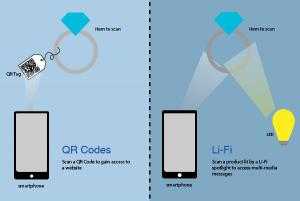 QR Codes vs Li-FI