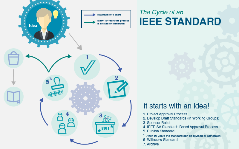 Lifecycle of an IEEE standard