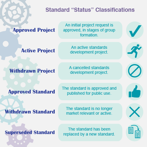 IEEE Status Classifications