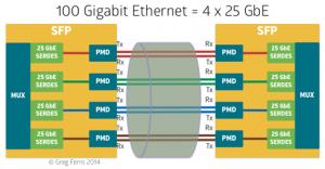 100 gig Ethernet