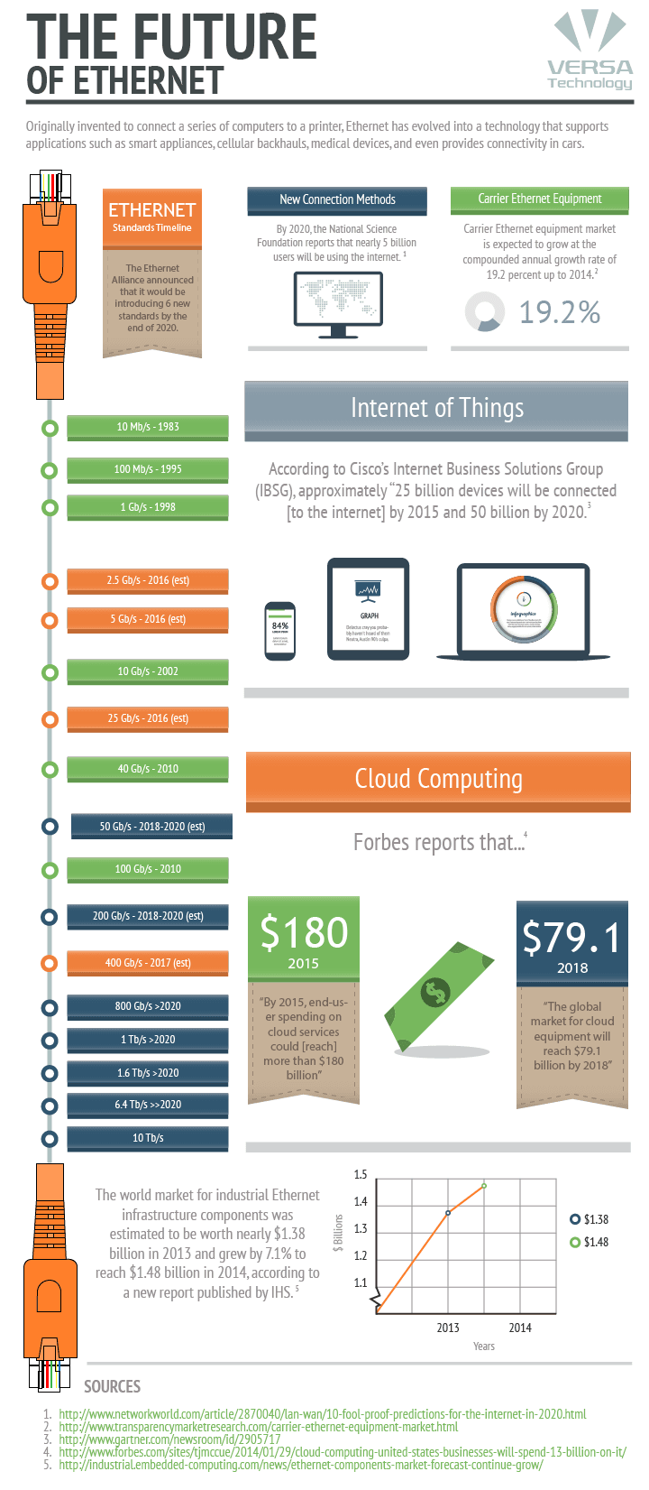 The Future of Ethernet Infographic
