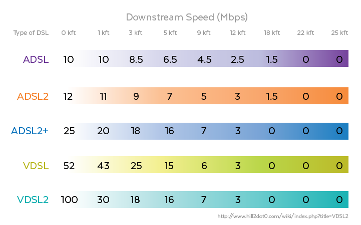 the different variations of digital subscriber lines dsl used today Such as digital subscriber line (dsl  lines see also xdsl, which refers to different variations of dsl, such as adsl, hdsl, and radsl e-commerce.