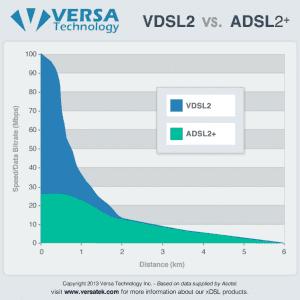 VDSL2 vs. ADSL2+ Chart