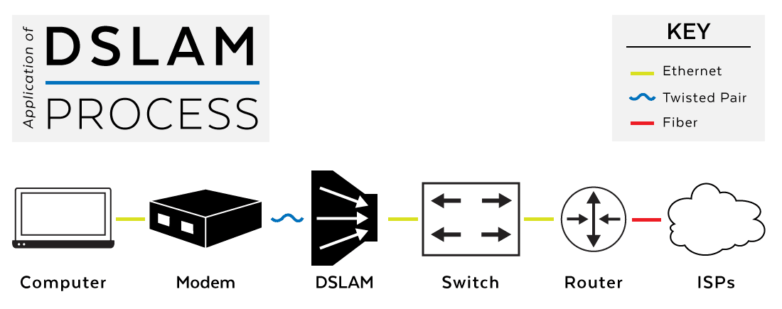 What is DSLAM? Versa Technology