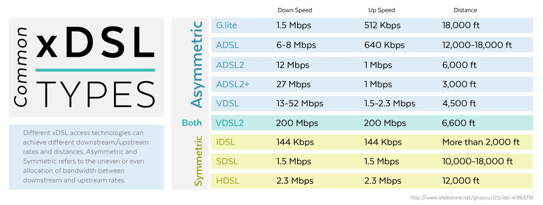 Common xDSL Speeds Comparison Chart