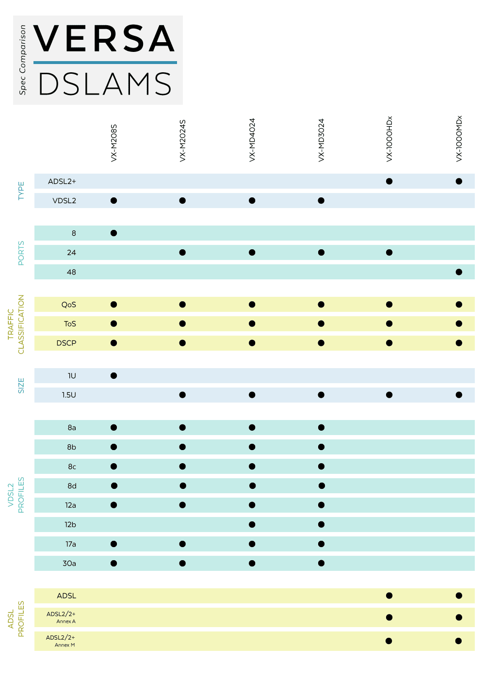 DSLAM Product specifications comparison chart