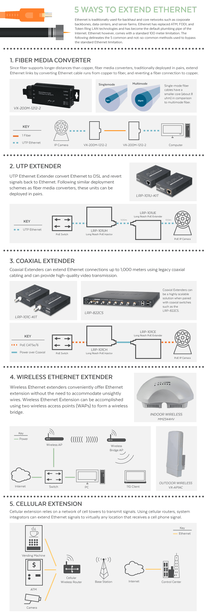 Top 5 Ways To Extend Ethernet With Infographic Versa Technology Poe Cable Wiring Com Power Over Four Port Cat5 Was