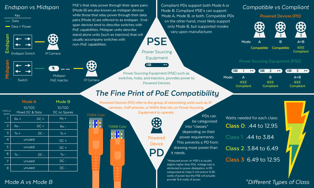 PoE-Infographic