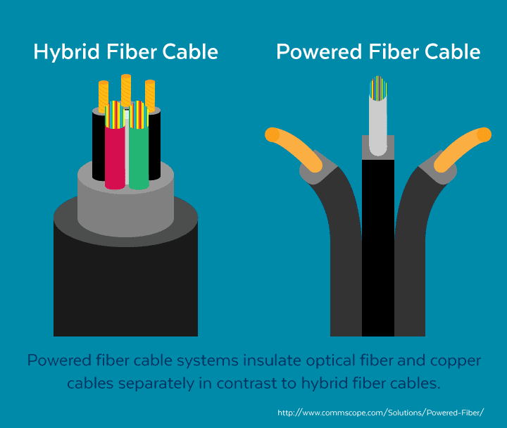 Exploring Powered Fiber Cable Systems (PFCS)— Is it time ...