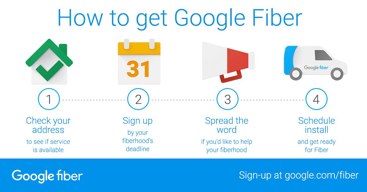 how-to-get-fiber