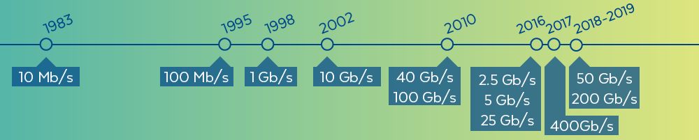 Ethernet Standards Timeline
