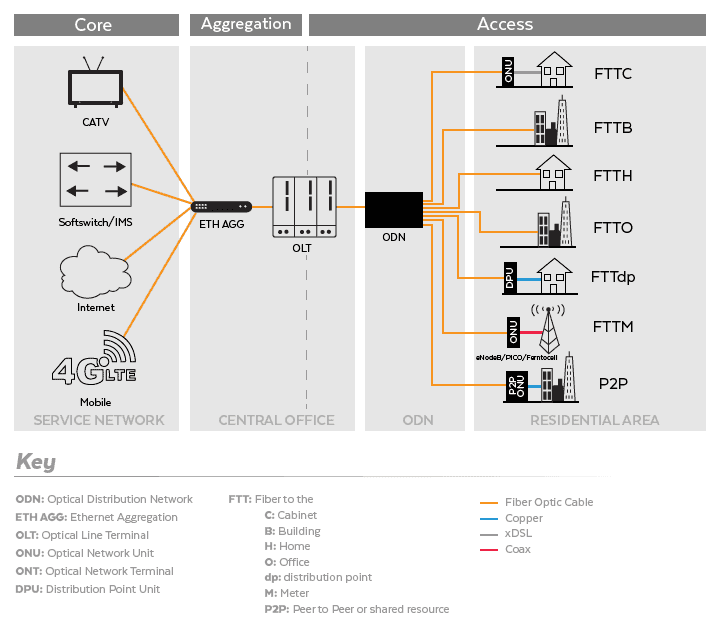 Fiber Deployment Types
