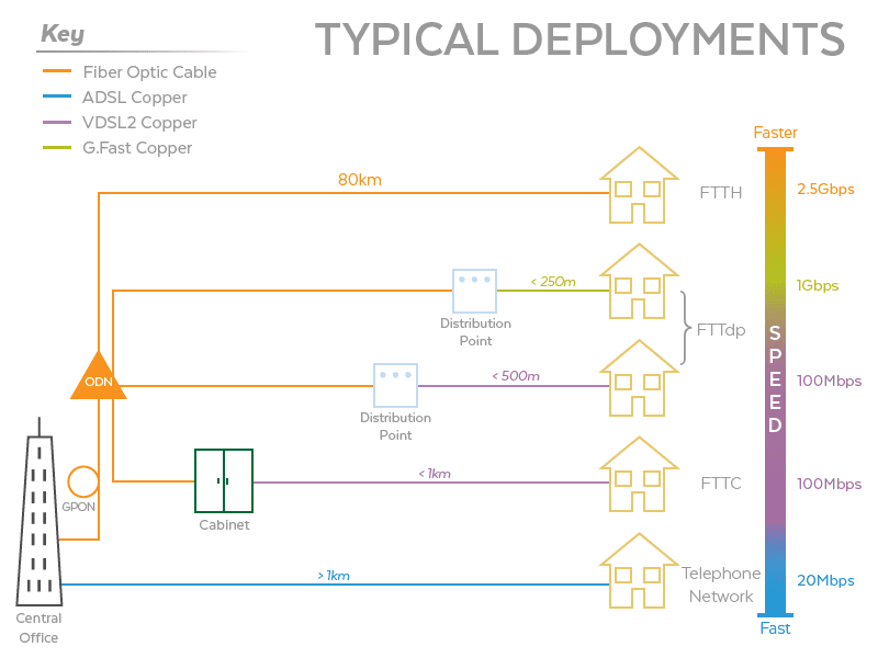 Image result for Reference model of FTTdp deployment