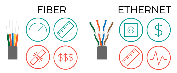 Fiber vs Ethernet