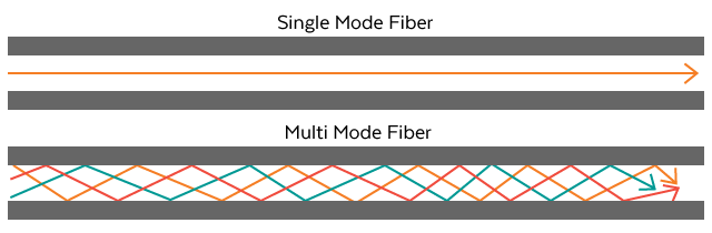 Mode simple vs fibre multimode