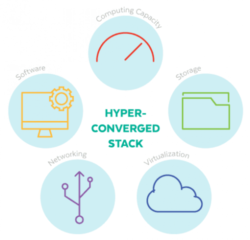 Hyper-Converged Stack