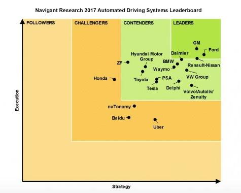 Autonomous Driving Leaderboard 2017