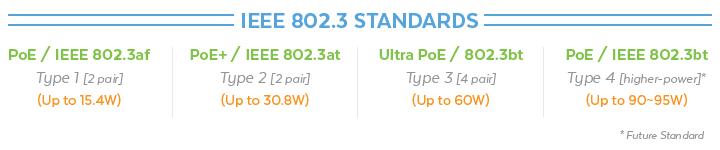 IEEE 802.3 Standards