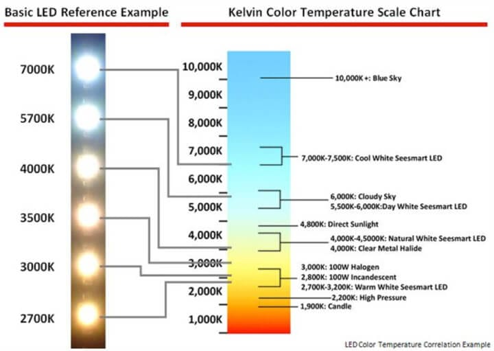 LED Light Temperature Chart