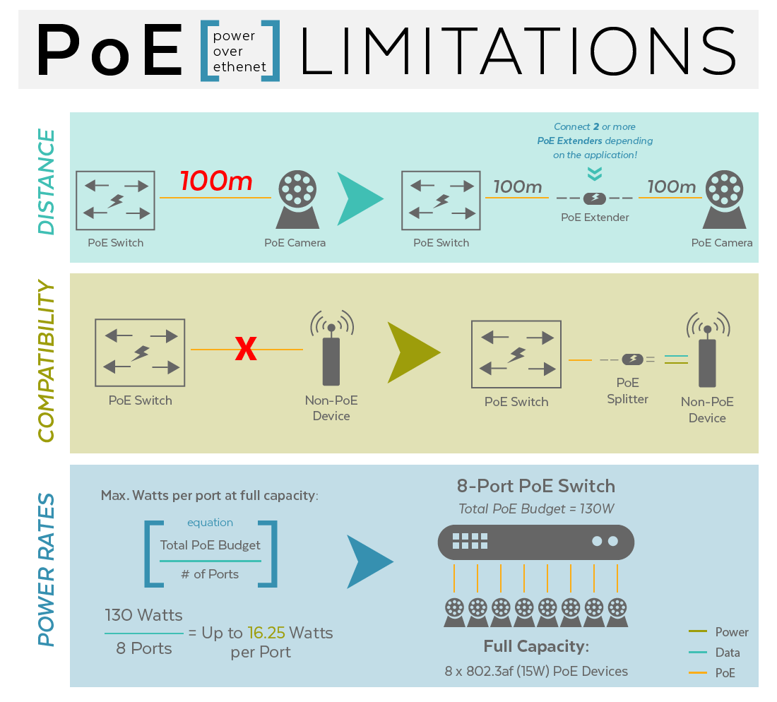 Power Over Ethernet Fully Explained And Revised For 2019 Updated Diagram Further Cat 5 Cable Wiring Twisted Pair Poe Limitations
