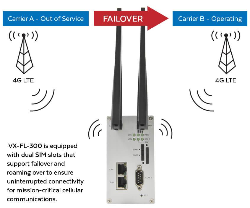 VX-FL-300 Dual SIM