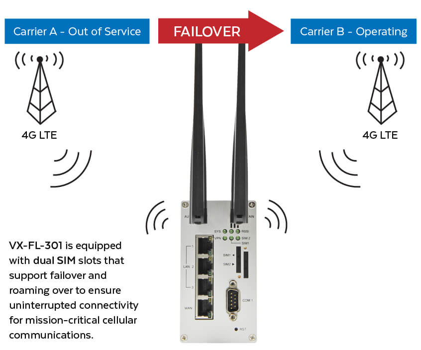 VX-FL-301 Dual SIM